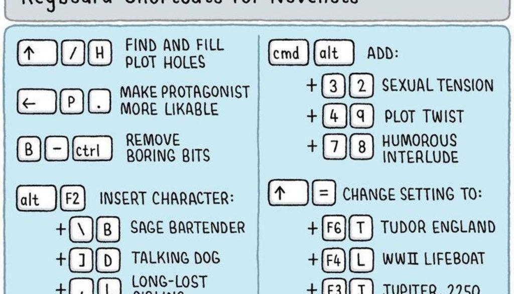 Keyboard Shortcuts for Novelists
