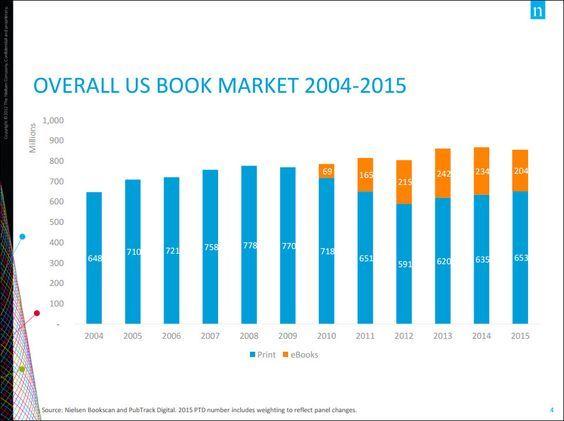 Nielsen-book-sales