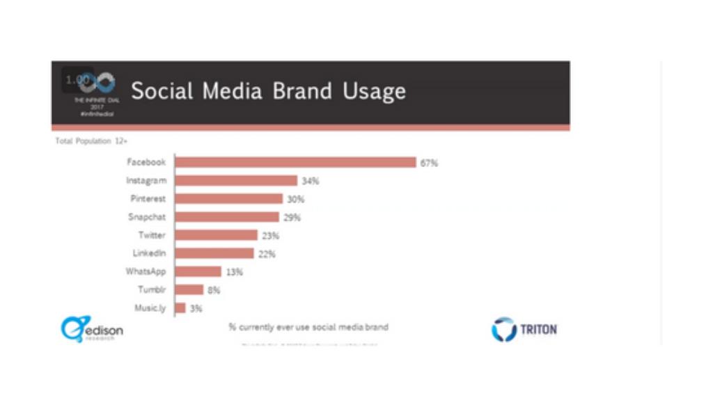social-media-use-Edison-Research[1]