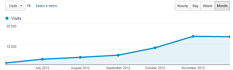 How I Grew A Niche Affiliate Site From $0 To $3,934 A Month