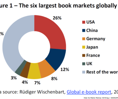 6 largest book markets globally