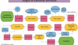 The editing and revision process for self-publishers | Lisa Poisso