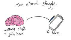 The Writer's Eternal Struggle