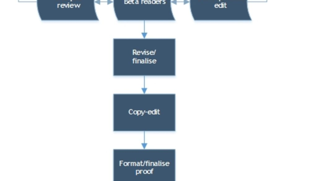 simplified-process-flow-for-publishing-your-book[1]